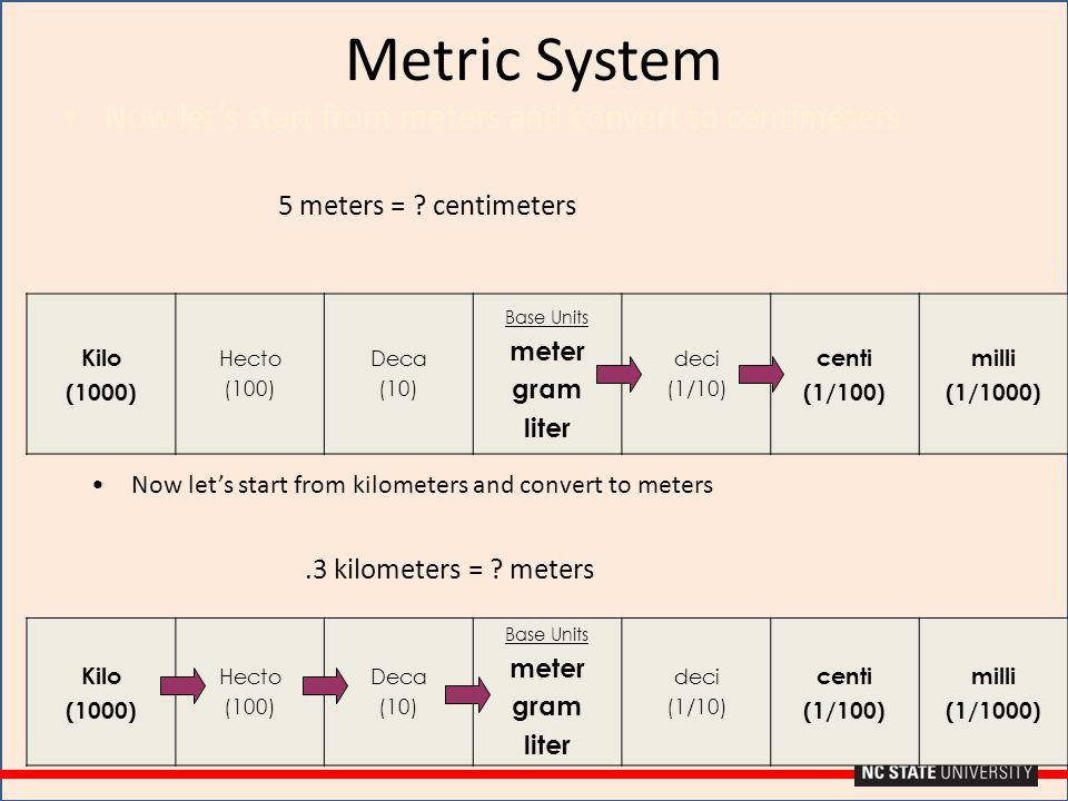 Kilo (1000) Hecto (100) Deca (10) Base Units meter gram liter deci (1/10) centi (1/100) milli (1/1000) Kilo (1000) Hecto (100) Deca (10) Base Units me