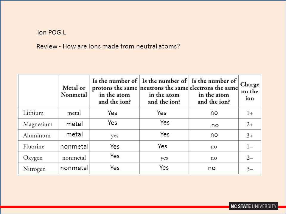 Review - How are ions made from neutral atoms? Yes no metal nonmetal Yes no Ion POGIL