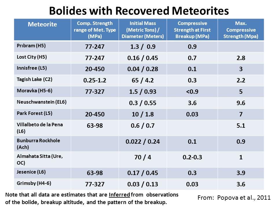 Bolides with Recovered Meteorites Meteorite Comp.Strength range of Met.
