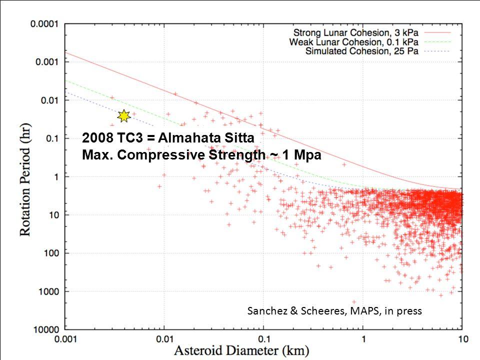 2008 TC3 = Almahata Sitta Max. Compressive Strength ~ 1 Mpa Sanchez & Scheeres, MAPS, in press