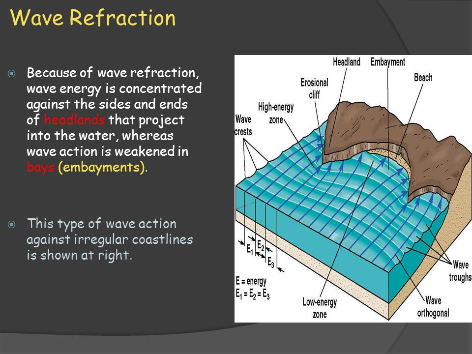 Wave Refraction  Because of wave refraction, wave energy is concentrated against the sides and ends of headlands that project into the water, whereas