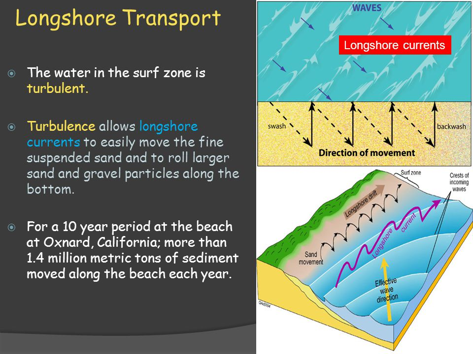 Longshore Transport  The water in the surf zone is turbulent.  Turbulence allows longshore currents to easily move the fine suspended sand and to ro