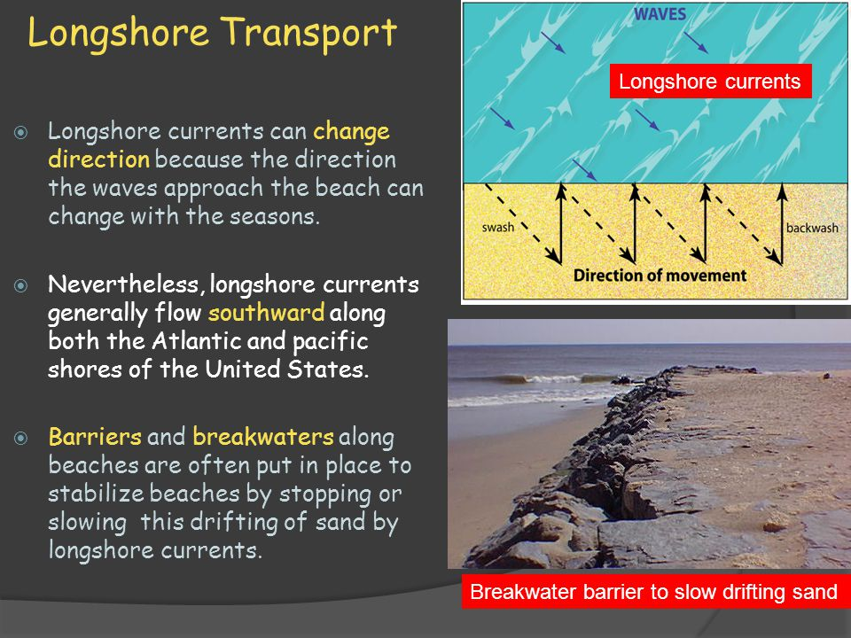 Longshore Transport  Longshore currents can change direction because the direction the waves approach the beach can change with the seasons.  Nevert