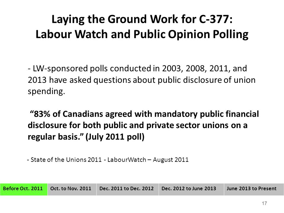 Laying the Ground Work for C-377: Labour Watch and Public Opinion Polling - LW-sponsored polls conducted in 2003, 2008, 2011, and 2013 have asked questions about public disclosure of union spending.