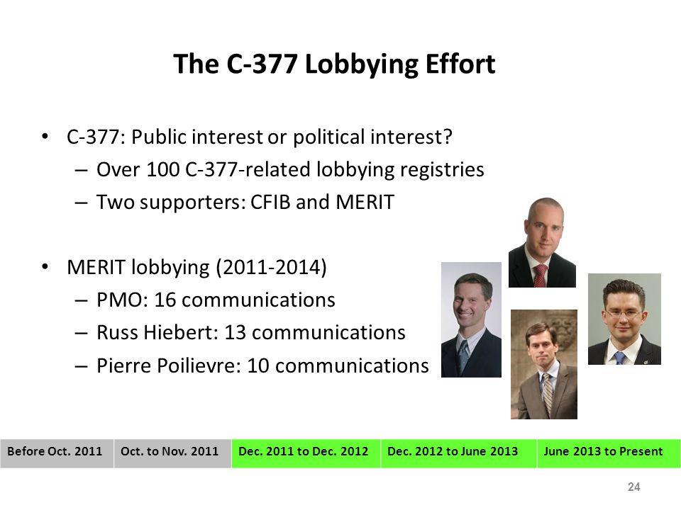 The C-377 Lobbying Effort C-377: Public interest or political interest.