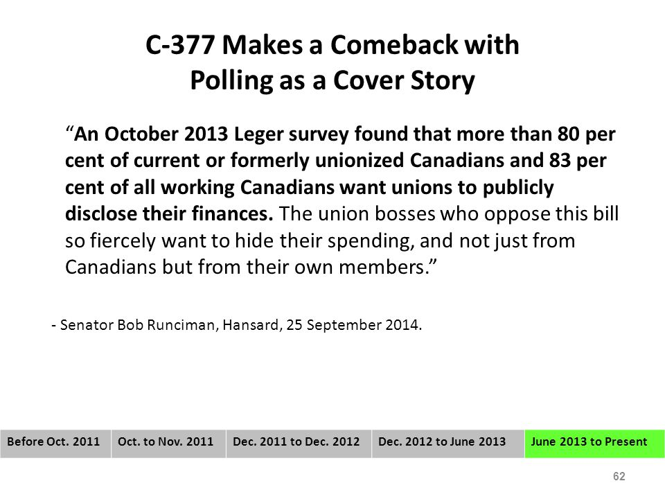 C-377 Makes a Comeback with Polling as a Cover Story An October 2013 Leger survey found that more than 80 per cent of current or formerly unionized Canadians and 83 per cent of all working Canadians want unions to publicly disclose their finances.