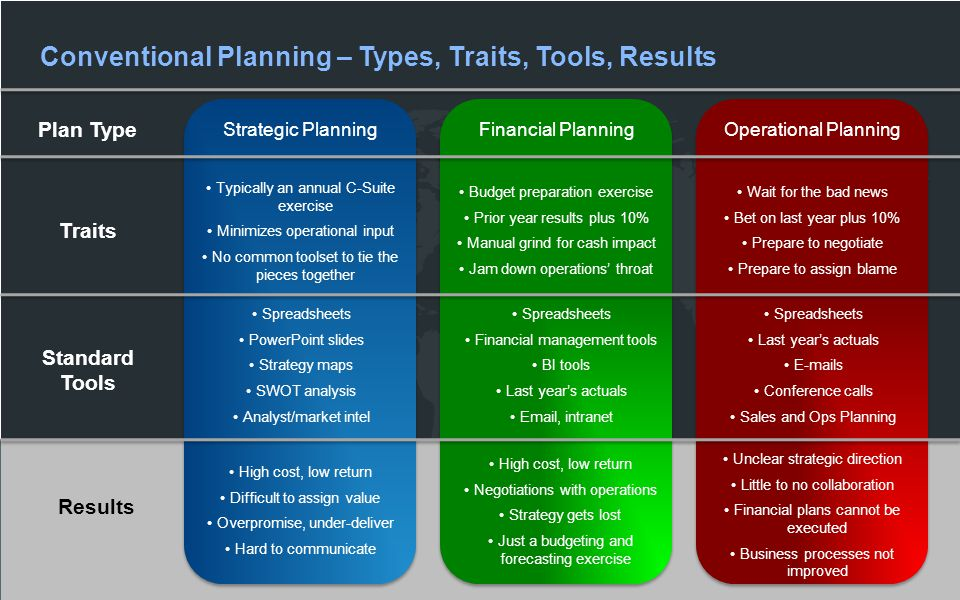 Operational Planning Plan Type Traits Typically an annual C-Suite exercise Minimizes operational input No common toolset to tie the pieces together Budget preparation exercise Prior year results plus 10% Manual grind for cash impact Jam down operations' throat Wait for the bad news Bet on last year plus 10% Prepare to negotiate Prepare to assign blame Financial PlanningStrategic Planning Standard Tools Spreadsheets PowerPoint slides Strategy maps SWOT analysis Analyst/market intel Spreadsheets Financial management tools BI tools Last year's actuals Email, intranet Spreadsheets Last year's actuals E-mails Conference calls Sales and Ops Planning Results High cost, low return Difficult to assign value Overpromise, under-deliver Hard to communicate High cost, low return Negotiations with operations Strategy gets lost Just a budgeting and forecasting exercise Unclear strategic direction Little to no collaboration Financial plans cannot be executed Business processes not improved Conventional Planning – Types, Traits, Tools, Results