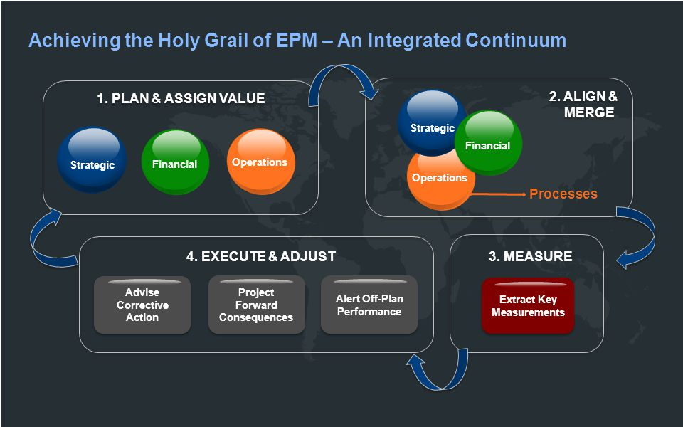 Achieving the Holy Grail of EPM – An Integrated Continuum Processes 2.