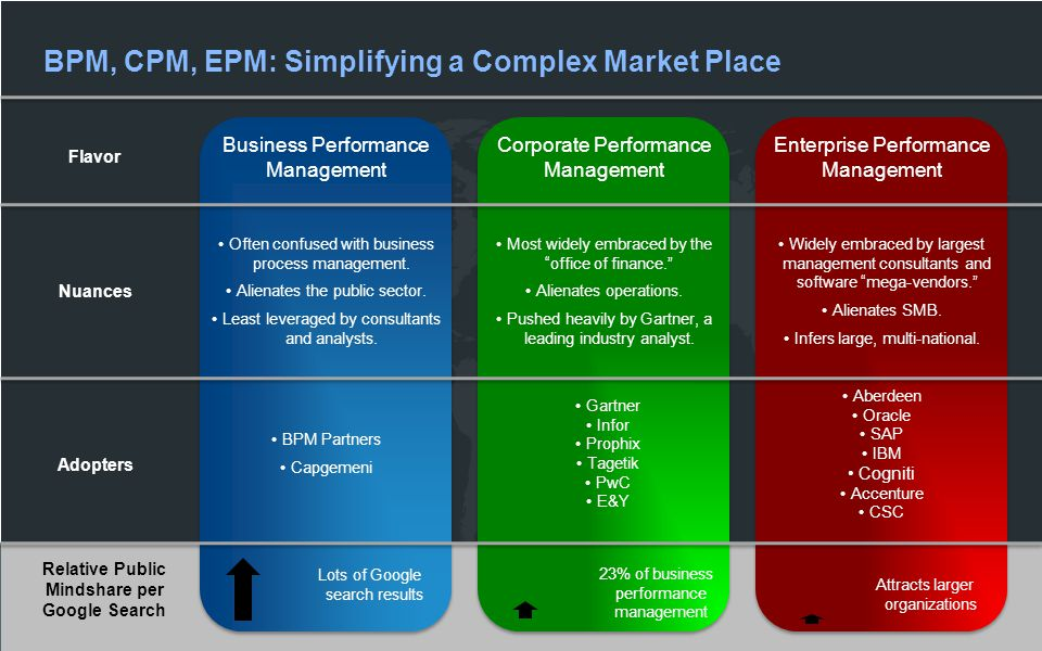 Enterprise Performance Management Flavor Nuances Often confused with business process management. Alienates the public sector. Least leveraged by cons