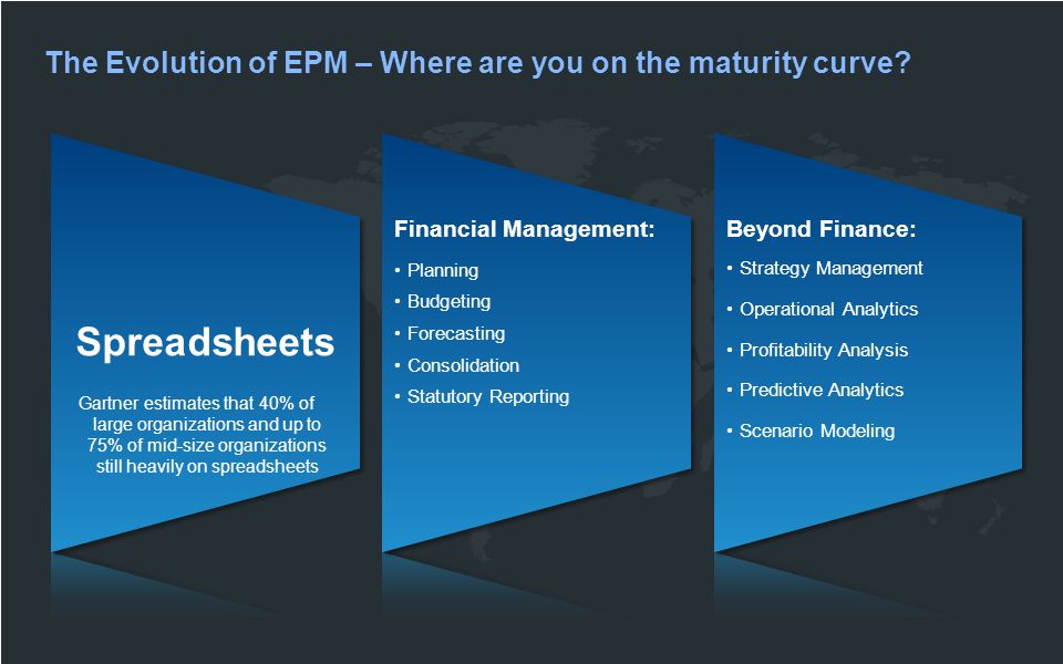 Spreadsheets Financial Management: Planning Budgeting Forecasting Consolidation Statutory Reporting Beyond Finance: Strategy Management Operational Analytics Profitability Analysis Predictive Analytics Scenario Modeling The Evolution of EPM – Where are you on the maturity curve.