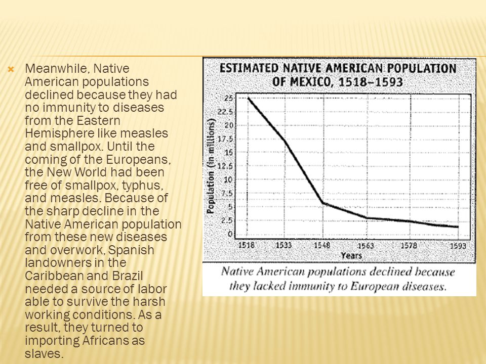  Meanwhile, Native American populations declined because they had no immunity to diseases from the Eastern Hemisphere like measles and smallpox.