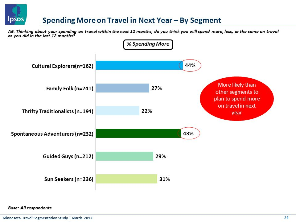 Minnesota Travel Segmentation Study | March 2012 Spending More on Travel in Next Year – By Segment 24 Base: All respondents Cultural Explorers(n=162)