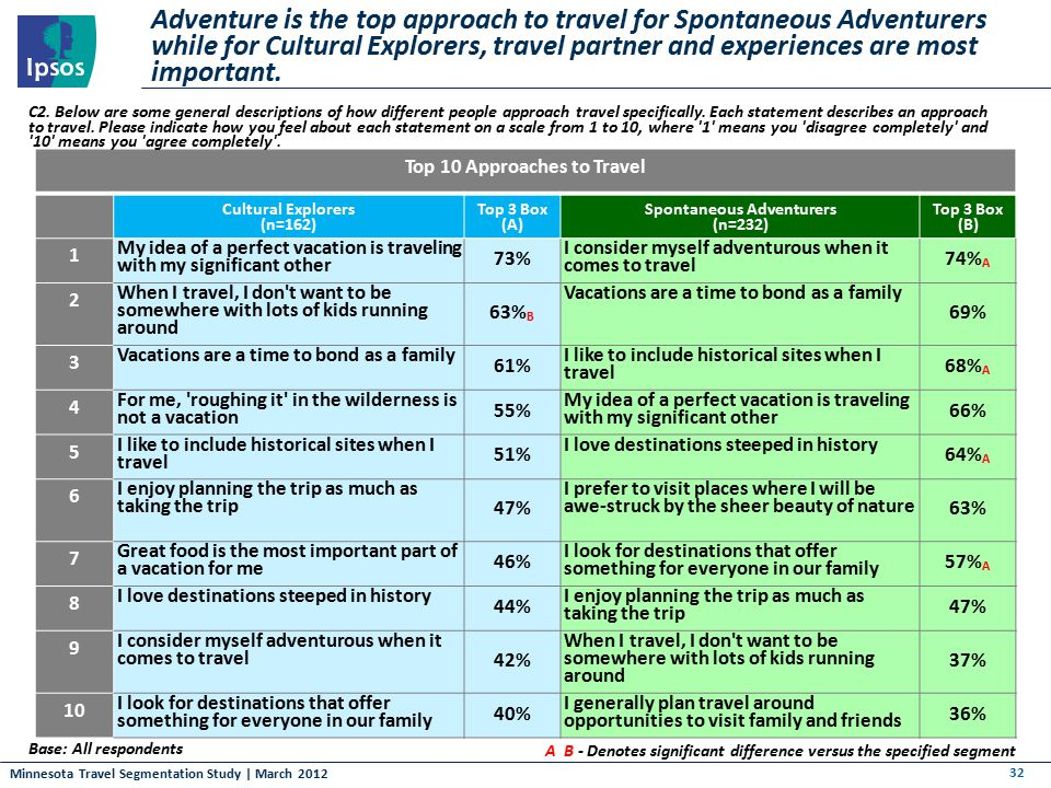 Minnesota Travel Segmentation Study | March 2012 Adventure is the top approach to travel for Spontaneous Adventurers while for Cultural Explorers, tra