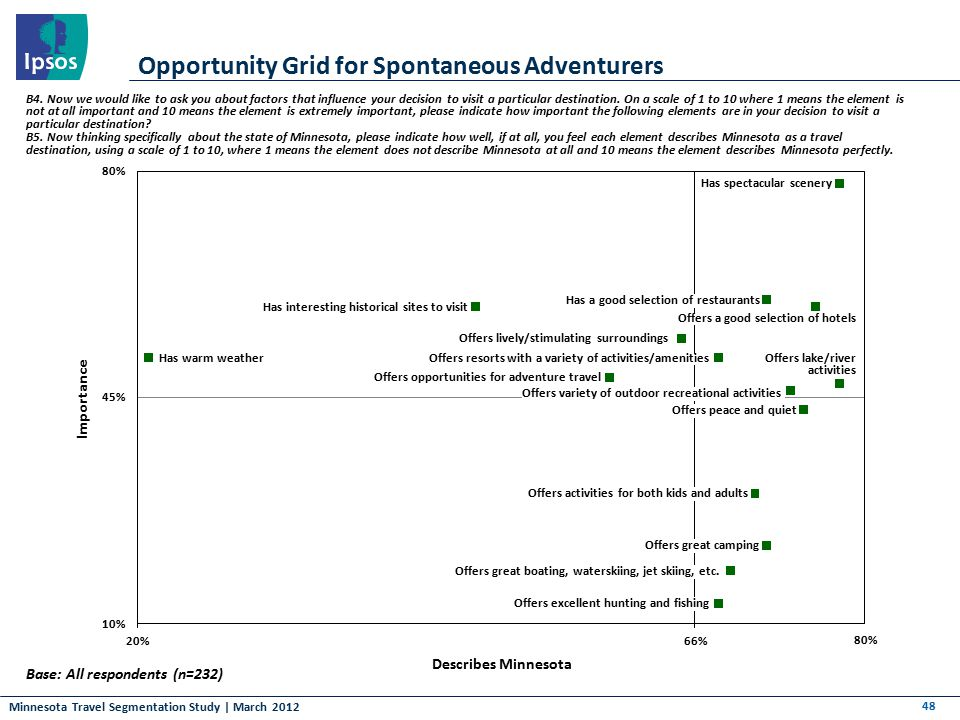Minnesota Travel Segmentation Study | March 2012 Opportunity Grid for Spontaneous Adventurers 48 Base: All respondents (n=232) B4. Now we would like t