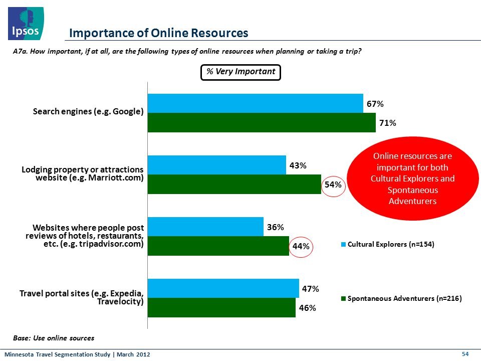 Minnesota Travel Segmentation Study | March 2012 Importance of Online Resources 54 Base: Use online sources A7a. How important, if at all, are the fol