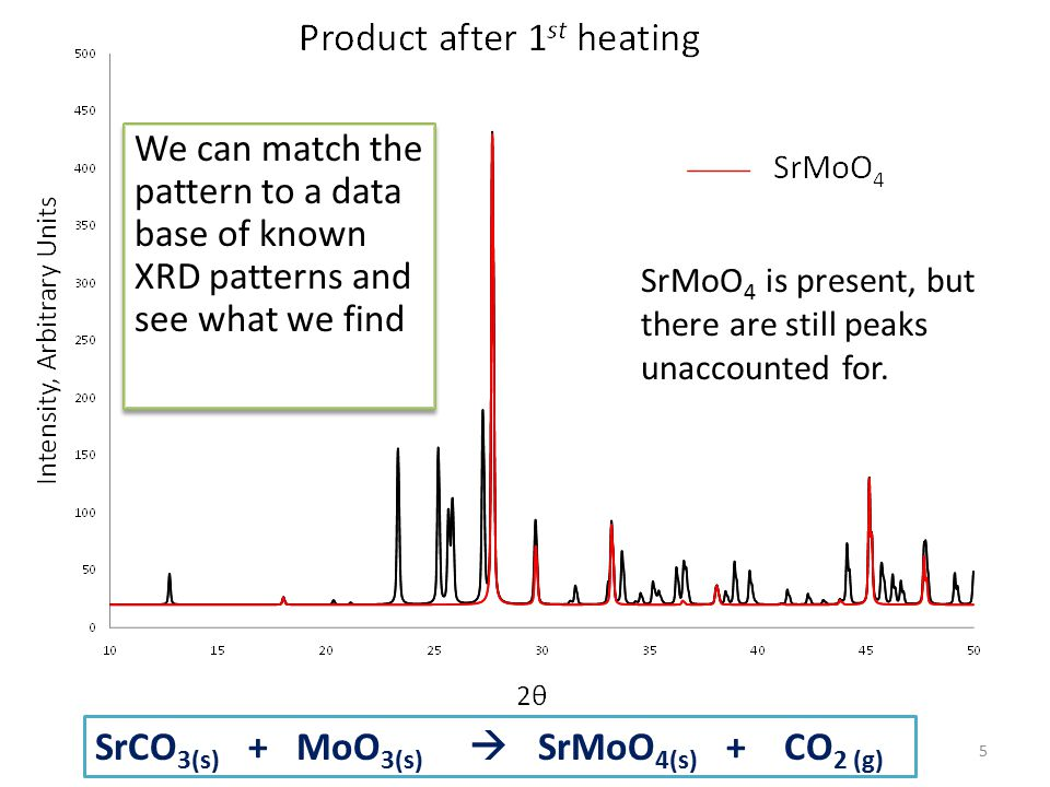 5 SrMoO 4 is present, but there are still peaks unaccounted for. We can match the pattern to a data base of known XRD patterns and see what we find Sr