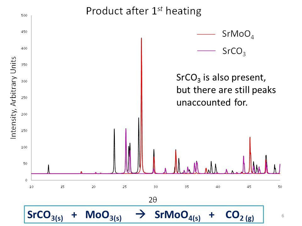 6 SrCO 3 is also present, but there are still peaks unaccounted for. SrCO 3(s) + MoO 3(s)  SrMoO 4(s) + CO 2 (g)