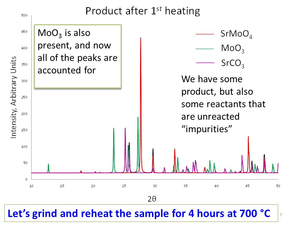 7 We have some product, but also some reactants that are unreacted impurities Let's grind and reheat the sample for 4 hours at 700 °C MoO 3 is also present, and now all of the peaks are accounted for