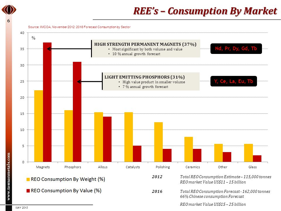 www.tasmanmetals.com MAY 2013 7 REE's – Consumption By Metal Light REO = 88% Heavy REO = 12% Market Share Price ($/kg) L REO La25%$ 8 Metallurgy, catalysts, glass, phosphors, ceramics, polishing Ce39%$ 8 Polishing, metallurgy, catalysts, glass, phosphors, ceramics Pr5%$ 75Magnets, phosphors, ceramics, metallurgy, polishing Nd18%$ 70 Magnets, ceramics, metallurgy, glass, catalysts, phosphors Sm1.5%$ 20Magnets HREO Tb0.25%$ 1100Phosphors, magnets Dy1.5%$ 600Magnets Y8%$ 28Phosphors, ceramics, metallurgy Source: Shaw and Constantinides, November 2012 LaCePrNdSmEuGdTbDyYOtherTOTAL Magnets-- 14.677.01.9--1.50.34.8-- 100% Phosphors8.511.0-- 4.91.84.6--69.2-- 100% Battery Alloys50.033.43.310.0-- 100% Auto Catalysts5.090.02.03.0-- 100% FC Catalysts90.010.0-- 100% Metallurgy26.052.05.516.5-- 100% Polishing Powders31.565.03.5-- 100% Ceramics17.012.0 -- 53.0-- 100% Glass24.066.01.03.0-- 2.04.0 100% Others19.039.015.0 2.0--1.0-- 19.0-- 100% % of Global REE Market24.5395.0181.50.251 1.581.0 Source: Lynas Corp, 2011; Roskill, 2012