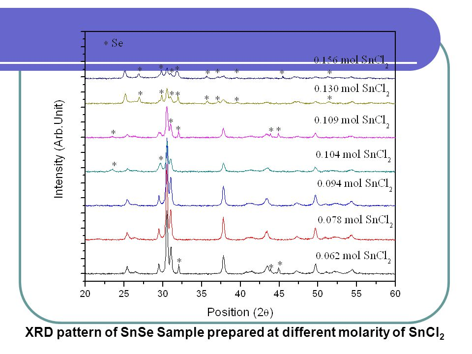 XRD pattern of SnSe Sample prepared at different molarity of SnCl 2
