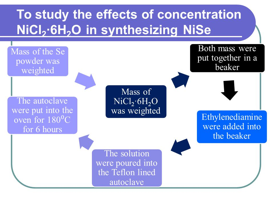 To study the effects of concentration NiCl 2 ·6H 2 O in synthesizing NiSe Mass of the Se powder was weighted Mass of NiCl2·6H2O was weighted Both mass were put together in a beaker Ethylenediamine were added into the beaker The solution were poured into the Teflon lined autoclave The autoclave were put into the oven for 180 ⁰ C for 6 hours