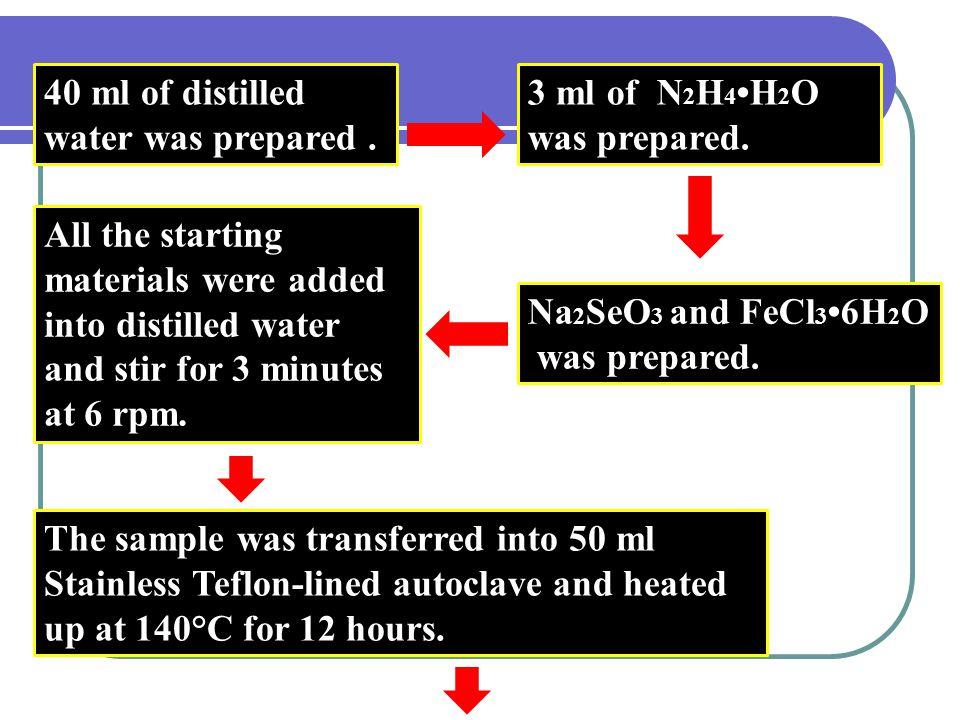 40 ml of distilled water was prepared.3 ml of N 2 H 4 H 2 O was prepared.