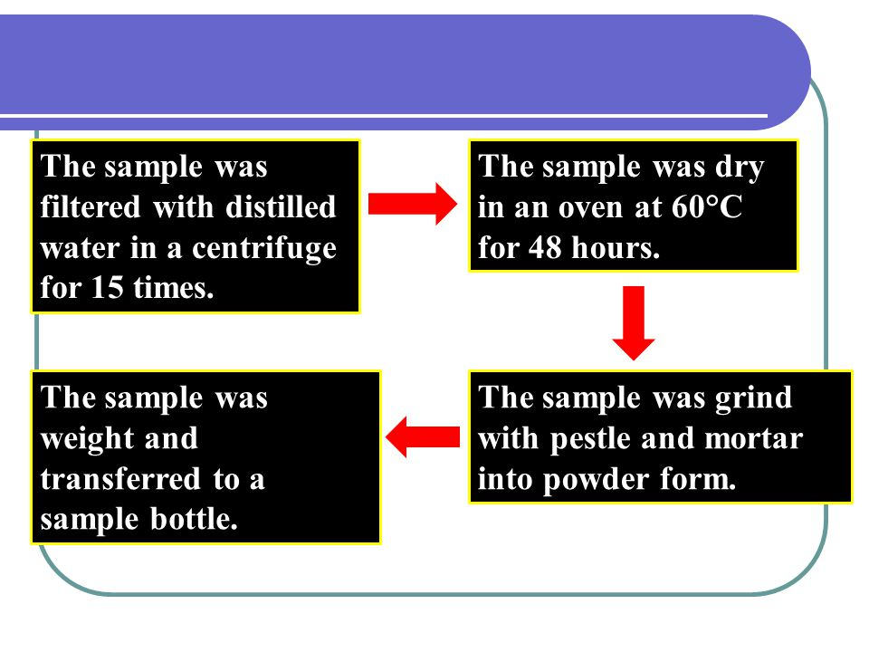 The sample was filtered with distilled water in a centrifuge for 15 times.