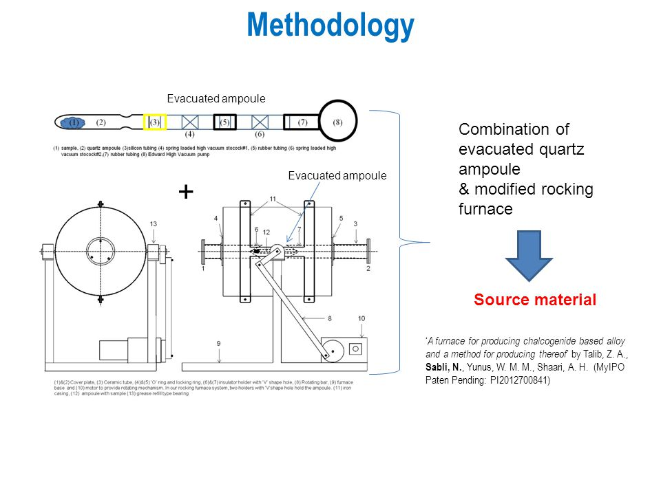 Methodology Combination of evacuated quartz ampoule & modified rocking furnace Source material + Evacuated ampoule ' A furnace for producing chalcogenide based alloy and a method for producing thereof ' by Talib, Z.