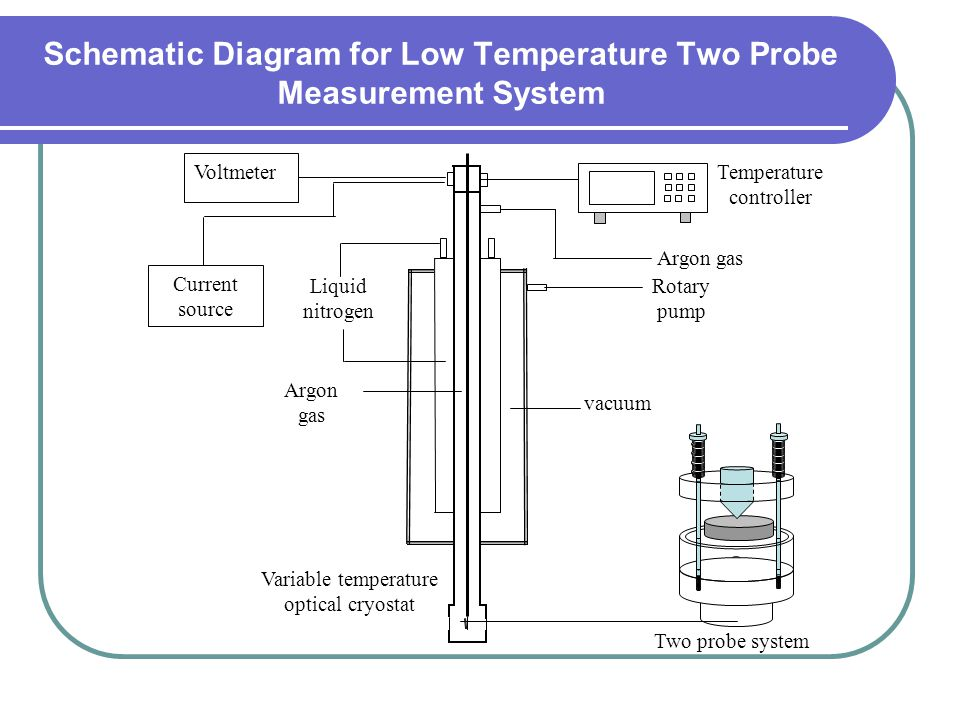Liquid nitrogen Argon gas vacuum Temperature controller Argon gas Rotary pump Two probe system Voltmeter Current source Variable temperature optical cryostat Schematic Diagram for Low Temperature Two Probe Measurement System