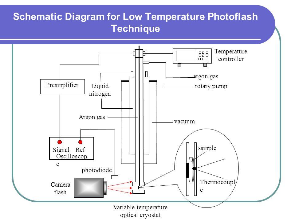 Liquid nitrogen Argon gas vacuum Temperature controller argon gas rotary pump Variable temperature optical cryostat Preamplifier Ref Signal Oscillosco