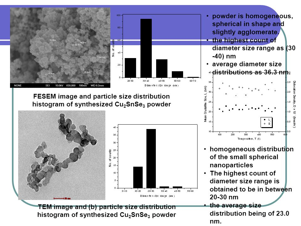 FESEM image and particle size distribution histogram of synthesized Cu 2 SnSe 3 powder TEM image and (b) particle size distribution histogram of synthesized Cu 2 SnSe 3 powder powder is homogeneous, spherical in shape and slightly agglomerate.