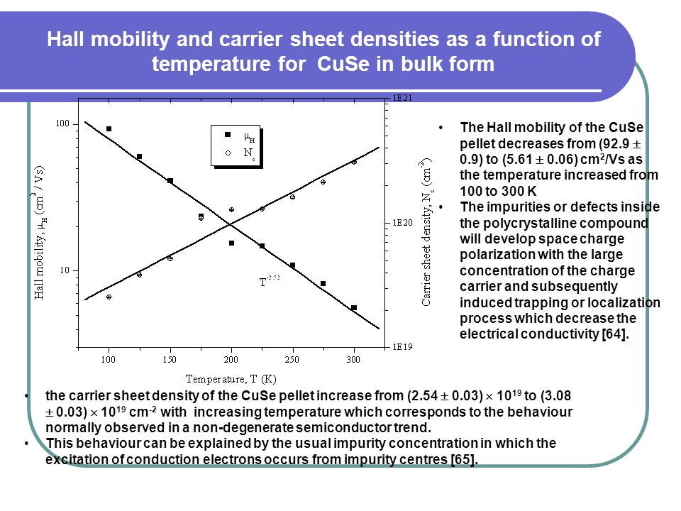 Hall mobility and carrier sheet densities as a function of temperature for CuSe in bulk form The Hall mobility of the CuSe pellet decreases from (92.9  0.9) to (5.61  0.06) cm 2 /Vs as the temperature increased from 100 to 300 K The impurities or defects inside the polycrystalline compound will develop space charge polarization with the large concentration of the charge carrier and subsequently induced trapping or localization process which decrease the electrical conductivity [64].