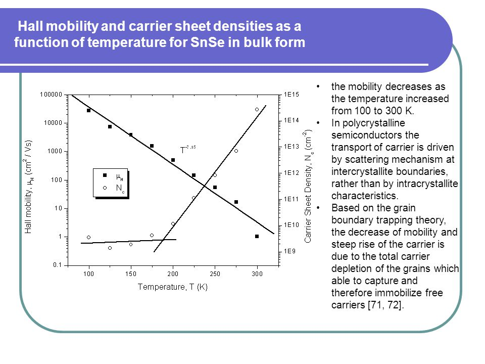 Hall mobility and carrier sheet densities as a function of temperature for SnSe in bulk form the mobility decreases as the temperature increased from 100 to 300 K.