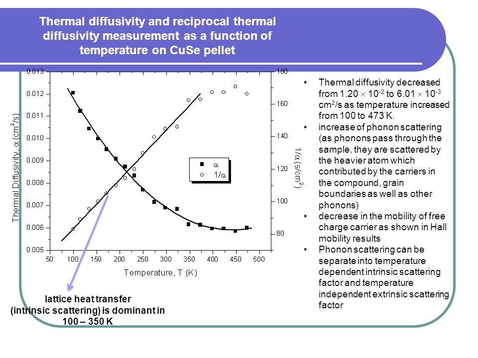 Thermal diffusivity and reciprocal thermal diffusivity measurement as a function of temperature on CuSe pellet Thermal diffusivity decreased from 1.20  10 -2 to 6.01  10 -3 cm 2 /s as temperature increased from 100 to 473 K.