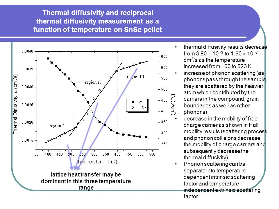 thermal diffusivity results decrease from 3.80  10 -3 to 1.60  10 -3 cm 2 /s as the temperature increased from 100 to 523 K increase of phonon scattering (as phonons pass through the sample, they are scattered by the heavier atom which contributed by the carriers in the compound, grain boundaries as well as other phonons) decrease in the mobility of free charge carrier as shown in Hall mobility results (scattering process and phonon collisions decrease the mobility of charge carriers and subsequently decrease the thermal diffusivity) Phonon scattering can be separate into temperature dependent intrinsic scattering factor and temperature independent extrinsic scattering factor lattice heat transfer may be dominant in this three temperature range Thermal diffusivity and reciprocal thermal diffusivity measurement as a function of temperature on SnSe pellet