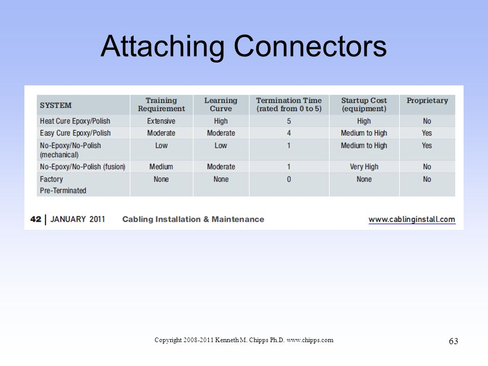 Attaching Connectors Copyright 2008-2011 Kenneth M. Chipps Ph.D. www.chipps.com 63