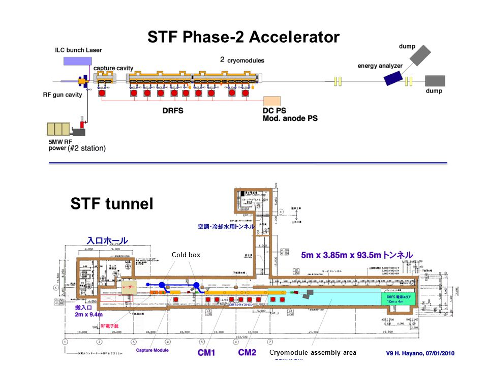 STF Plan (still under discussion) CY2009 CY2010CY2011 CY2012 CY2013 CY2014 S1-Global cryomodule STF phase-2 Phase2 Injector part (Quantum Beam) 1st Cryomodule Phase2 CM-2 construction (under discussion) Cryomodule construction and assembly operation phase2 Injector construction Phase2 CM-1 construction Cavity Fabrication Facility Infra-structure construction and start-upFacility operational operation KEK EBW operational 1st KEK cavity 2nd KEK cavity, …………..
