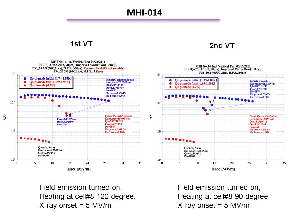 MHI-014 1st VT 2nd VT Field emission turned on, Heating at cell#8 120 degree, X-ray onset = 5 MV/m Field emission turned on, Heating at cell#8 90 degree, X-ray onset = 5 MV/m