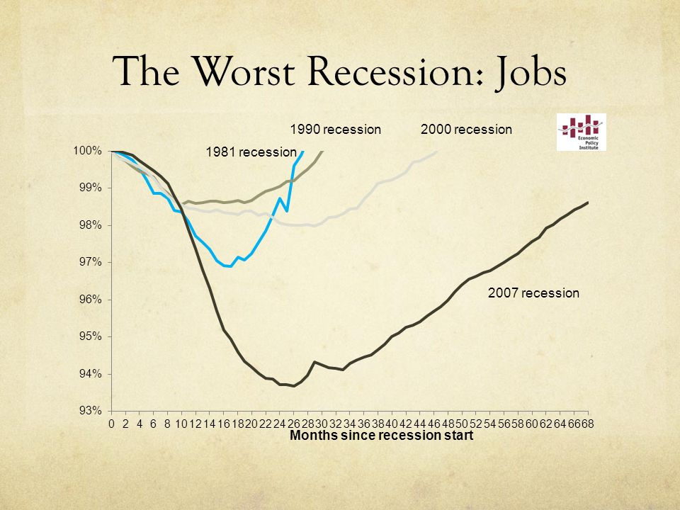 The Worst Recession: Jobs