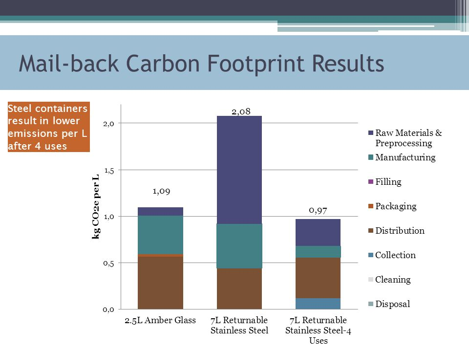 Mail-back Carbon Footprint Results Steel containers result in lower emissions per L after 4 uses