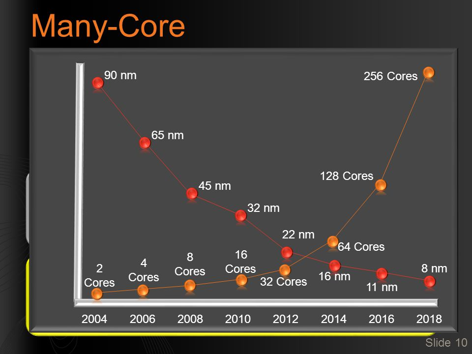 """Many-Core Increasing attention to parallel chips Many plans for cores with """"In-Order"""" execution Slide 10 On-chip shared memory Far faster to access on"""