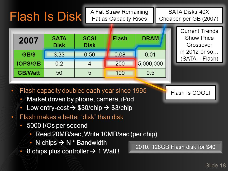 Flash Is Disk Flash capacity doubled each year since 1995 Market driven by phone, camera, iPod Low entry-cost  $30/chip  $3/chip Flash makes a better disk than disk 5000 I/Os per second Read 20MB/sec; Write 10MB/sec (per chip) N chips  N * Bandwidth 8 chips plus controller  1 Watt .