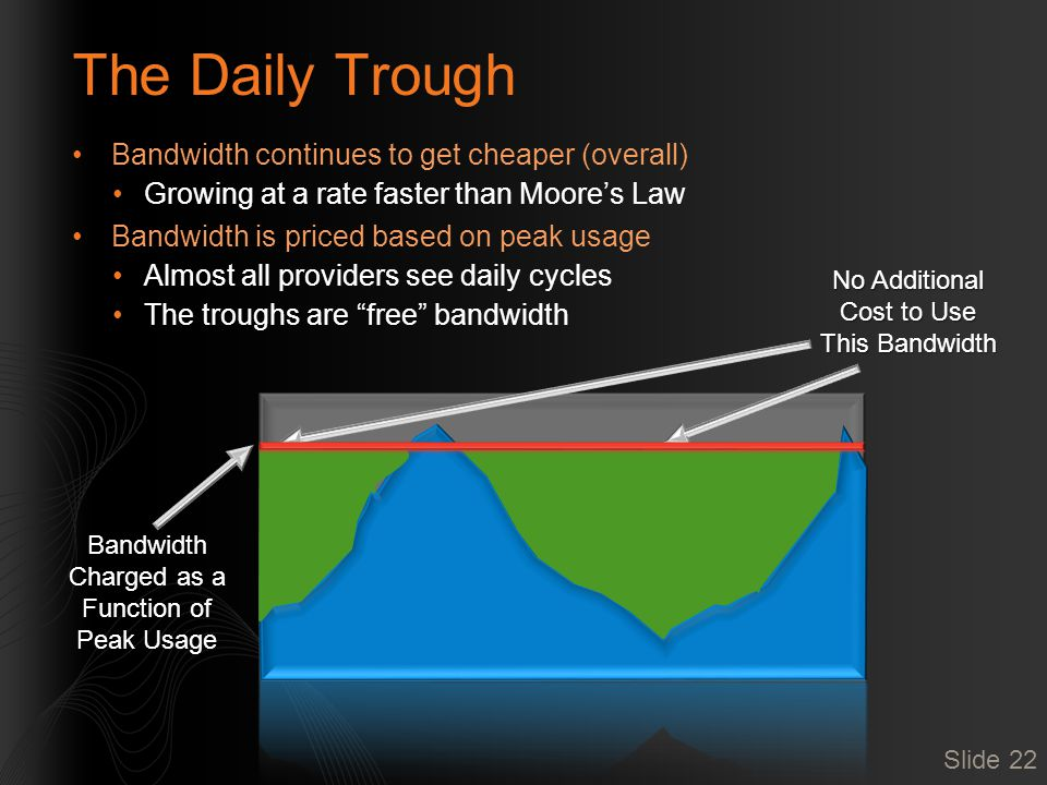 The Daily Trough Bandwidth continues to get cheaper (overall) Growing at a rate faster than Moore's Law Bandwidth is priced based on peak usage Almost