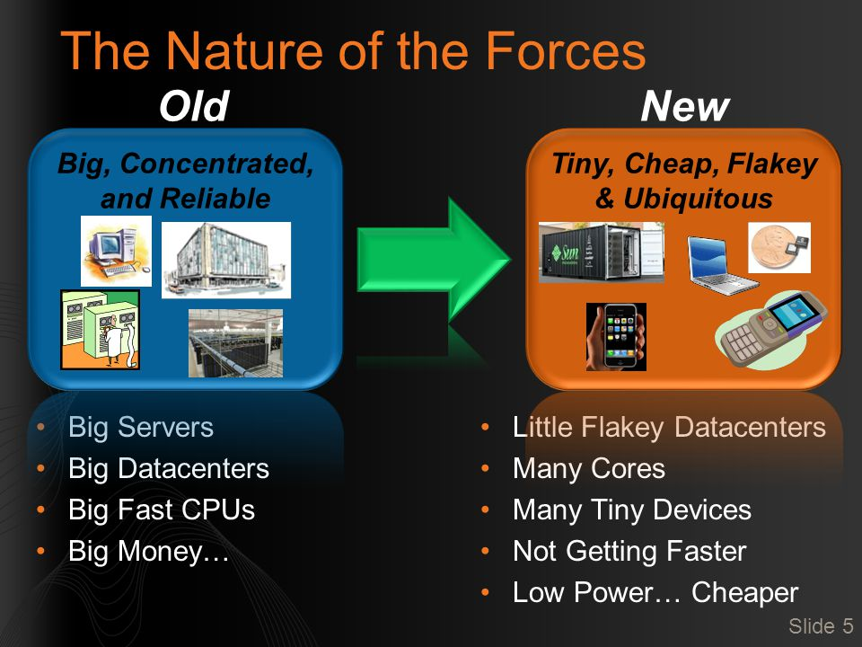 The Nature of the Forces Big Servers Big Datacenters Big Fast CPUs Big Money… Little Flakey Datacenters Many Cores Many Tiny Devices Not Getting Faster Low Power… Cheaper OldNew Slide 5