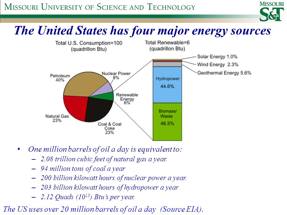 The United States has four major energy sources One million barrels of oil a day is equivalent to: – 2.08 trillion cubic feet of natural gas a year.