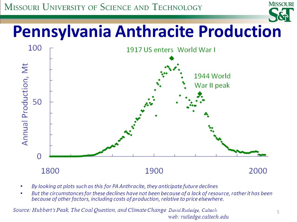 Pennsylvania Anthracite Production By looking at plots such as this for PA Anthracite, they anticipate future declines But the circumstances for these declines have not been because of a lack of resource, rather it has been because of other factors, including costs of production, relative to price elsewhere.