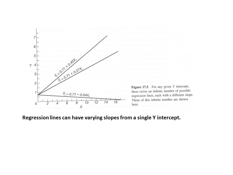 Regression lines can have varying slopes from a single Y intercept.