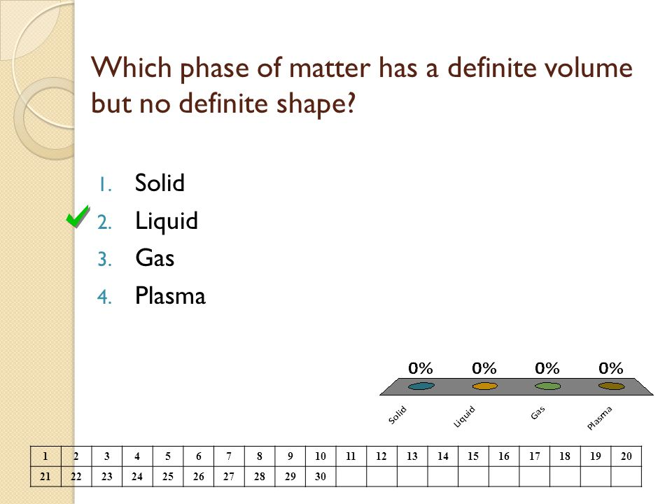 Which phase of matter has a definite volume but no definite shape? 1. Solid 2. Liquid 3. Gas 4. Plasma 1234567891011121314151617181920 212223242526272