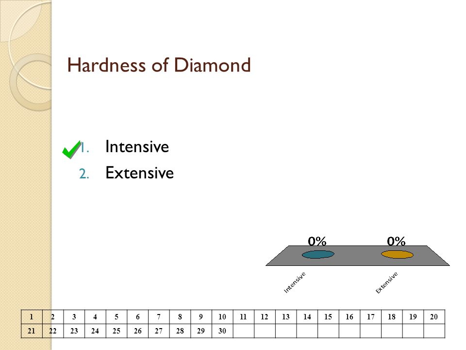 Hardness of Diamond 1. Intensive 2. Extensive 1234567891011121314151617181920 21222324252627282930