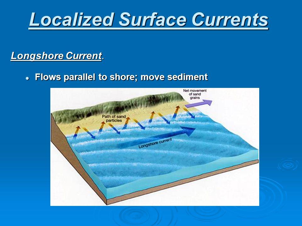 Localized Surface Currents Longshore Current. Flows parallel to shore; move sediment Flows parallel to shore; move sediment